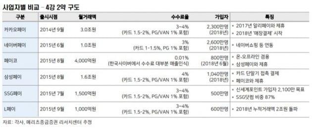 """[종목썰쩐]간편결제시장 성장 '급물살'…""""카카오·NHN엔터·NICE평가 주목"""""""