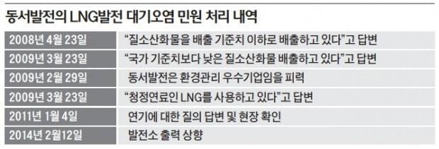 """이제서야…정부 """"LNG발전소 유해물질 배출 조사"""""""