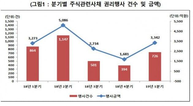 1분기 주식관련사채 권리행사금액 3342억원…전분기비 98.8% 증가