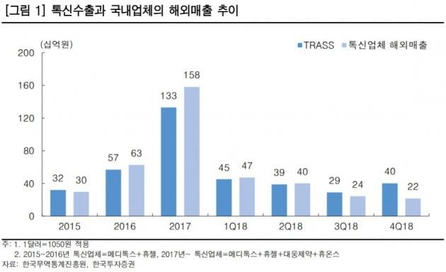 """""""보툴리눔톡신株, 재고 소진으로 2분기 실적개선 본격화"""""""