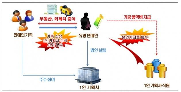 '1인 기획사' 세운 유명배우 A씨, 허위 용역비 지급...가족들 보유주식 고가 양수 등 세금탈루