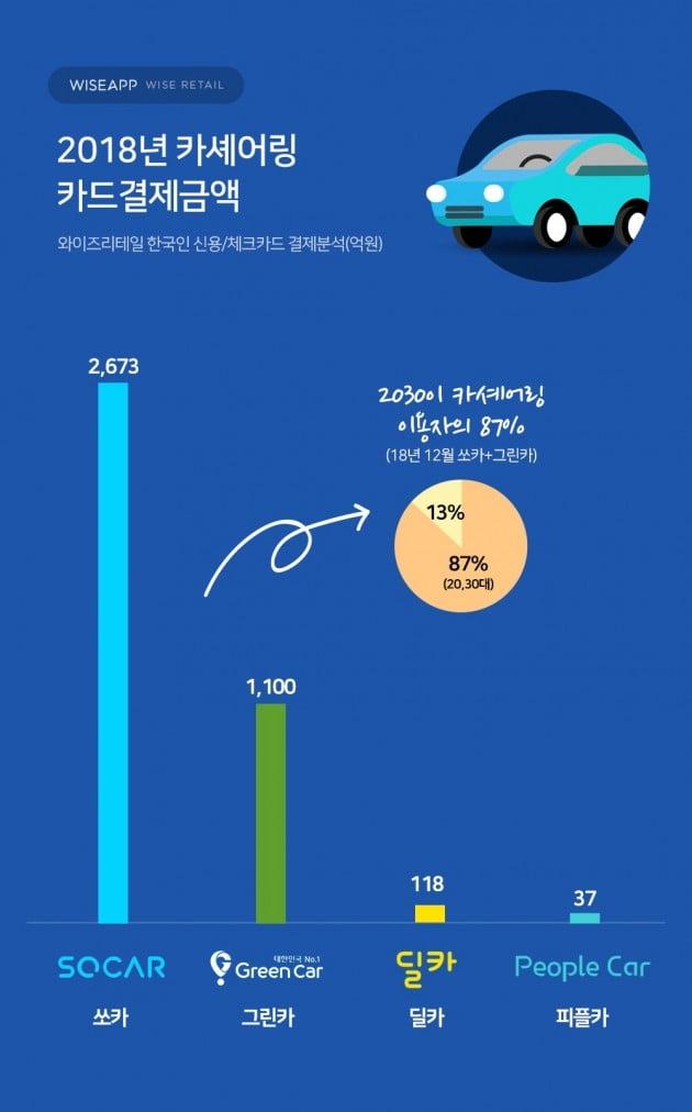 2030세대, 차 안 사고 '공유'한다