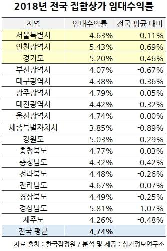 인천 집합상가 임대수익률 눈에 띄네···수도권 '1위', 전국 '2위'