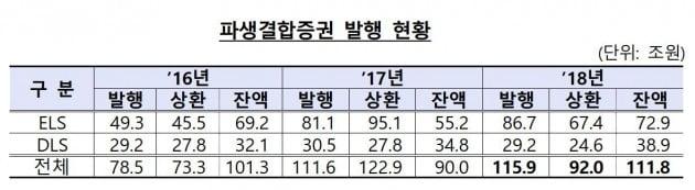 지난해 파생결합증권 발행 규모 '역대 최대'…ELS 86.7조원