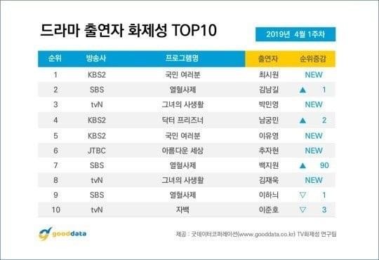 '국민여러분' 최시원/사진=굿데이터 TV 드라마 화제성 지수 캡처