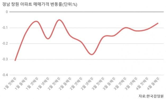 [집코노미] 브레이크 없는 창원 집값…선분양 포기 단지 속출