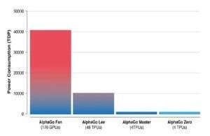 알파고 시리즈 성능 비교. 갈수록 전력소모량이 줄어드는 것을 알 수 있다. AI 전용 반도체 기술개선 가능성이 높다는 의미다. / 출처=구글 딥마인드