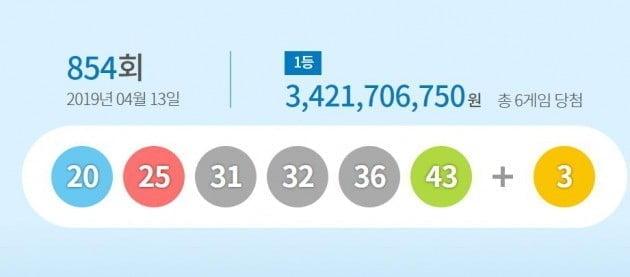 로또 854회 당첨번호 '25, 20, 43, 36, 31, 32'…1등 34억 수령