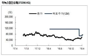 """""""이녹스첨단소재, 스마트폰·OLED 매출확대…목표가↑""""-NH證"""