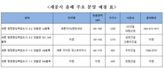 '미분양 제로' 세종시, 5천여 가구 분양 스타트