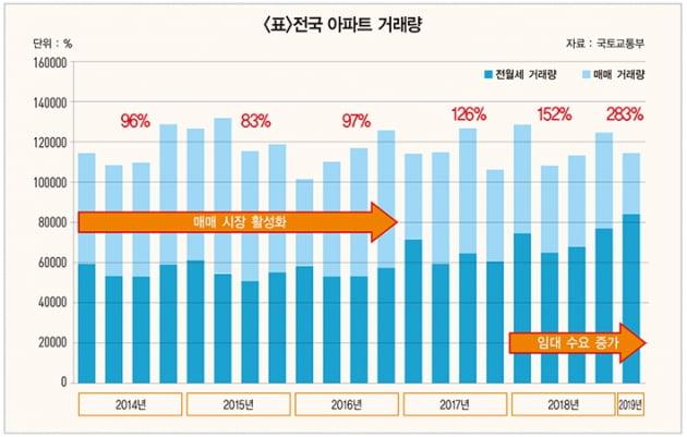 [집코노미] 2년 후 새 아파트 전셋값 상승 가능성 높다