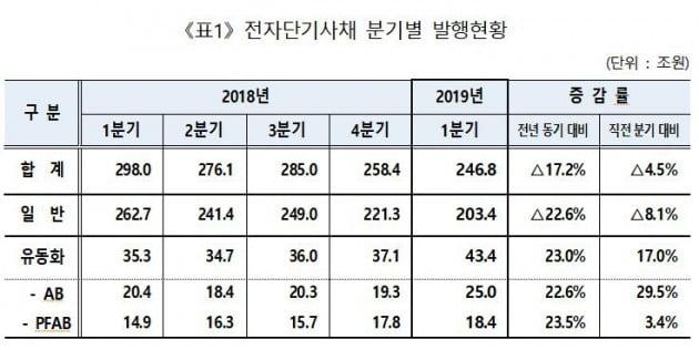 1분기 전단채 통한 자금조달 246조원…전년비 17.2% 감소