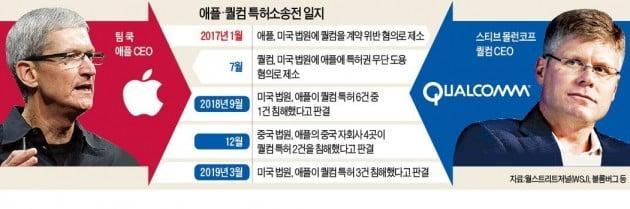 애플-퀄컴 '30조' 세기의 특허싸움 전격 합의…소송 일괄 취하