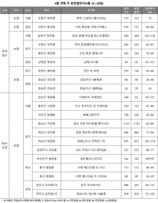 [집코노미]서울 강남권 분양 재개…위례 리슈빌은 차익 5억 '기대'
