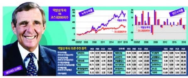 """""""전문가 추천 주식은 피하라""""…非인기 종목 투자로 16년간 617% 수익"""