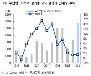 """""""두산인프라코어, 그룹사 리스크…목표가↓""""-이베스트"""