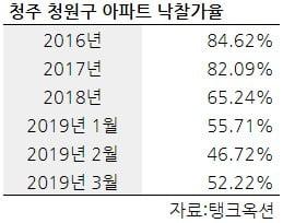 [집코노미] 수백채 '갭투자자' 이어 이번엔 '월세투자자' 부도 사태