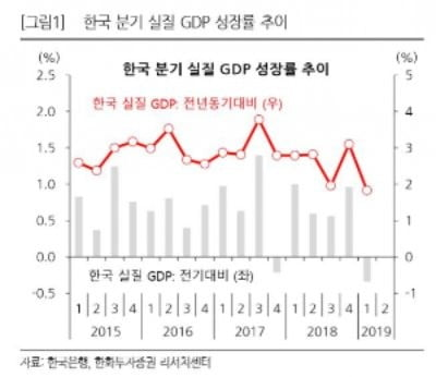 """[이슈+]1분기 GDP 역성장 충격 """"원달러 환율↑, 주식시장 영향은 미미"""""""