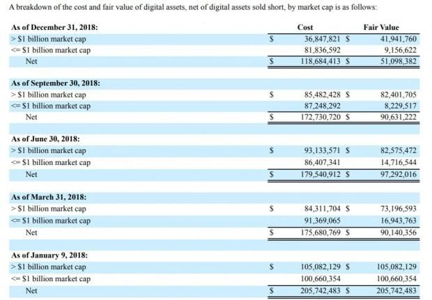 갤럭시 디지털이 보유한 암호화폐 가치는 지속 감소했다. 사진=갤럭시디지털 운영보고서