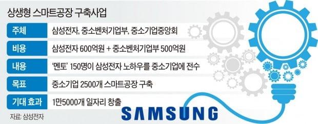 삼성 '맥가이버팀' 떴다…장애인 사업장 생산성 280%↑