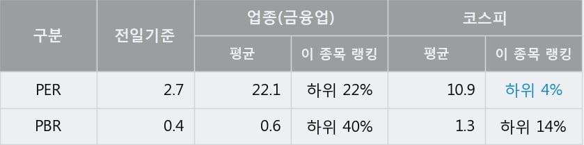 'LS' 5% 이상 상승, 전일 종가 기준 PER 2.7배, PBR 0.4배, 저PER