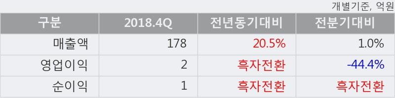 '서울식품' 5% 이상 상승, 2018.4Q, 매출액 178억(+20.5%), 영업이익 2억(흑자전환)