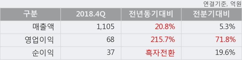 'TCC동양' 52주 신고가 경신, 2018.4Q, 매출액 1,105억(+20.8%), 영업이익 68억(+215.7%)