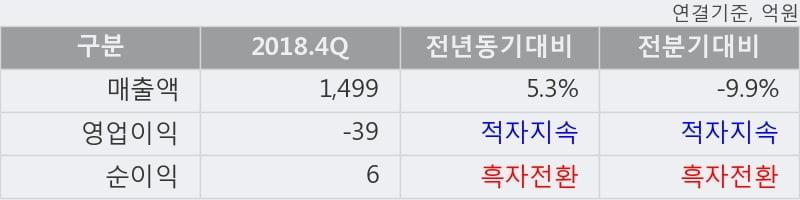 '깨끗한나라' 5% 이상 상승, 주가 5일 이평선 상회, 단기·중기 이평선 역배열