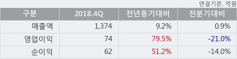 '한국공항' 5% 이상 상승, 2018.4Q, 매출액 1,374억(+9.2%), 영업이익 74억(+79.5%)
