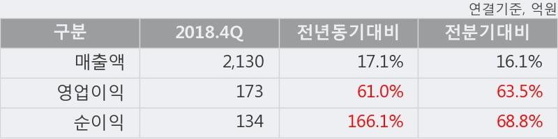 '한국단자' 5% 이상 상승, 단기·중기 이평선 정배열로 상승세