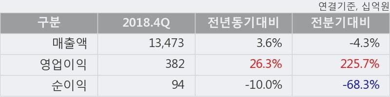 '기아차' 52주 신고가 경신, 2018.4Q, 매출액 13,473십억(+3.6%), 영업이익 382십억(+26.3%)
