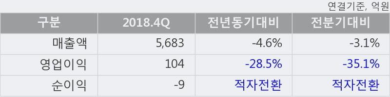 '풀무원' 5% 이상 상승, 단기·중기 이평선 정배열로 상승세
