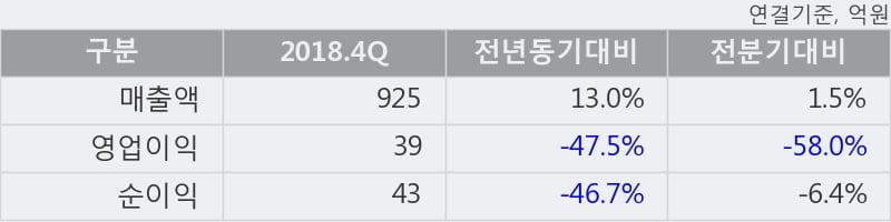 '디와이파워' 5% 이상 상승, 2018.4Q, 매출액 925억(+13.0%), 영업이익 39억(-47.5%)