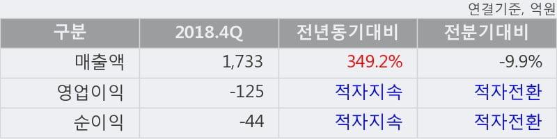 '티웨이항공' 5% 이상 상승, 2018.4Q, 매출액 1,733억(+349.2%), 영업이익 -125억(적자지속)