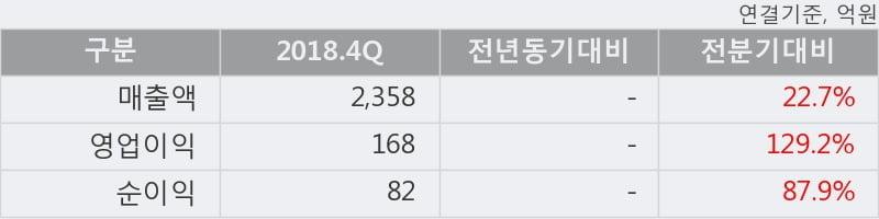 '롯데정보통신' 52주 신고가 경신, 단기·중기 이평선 정배열로 상승세