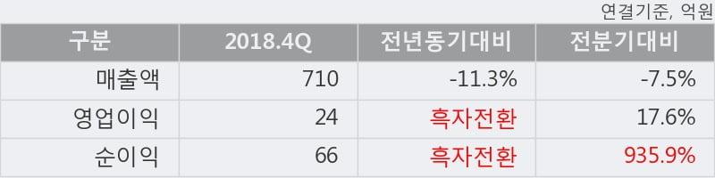 '나무가' 52주 신고가 경신, 2018.4Q, 매출액 710억(-11.3%), 영업이익 24억(흑자전환)
