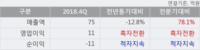 '케이사인' 상한가↑ 도달, 2018.4Q, 매출액 75억(-12.8%), 영업이익 11억(흑자전환)