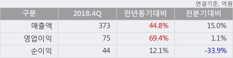 '아프리카TV' 52주 신고가 경신, 2018.4Q, 매출액 373억(+44.8%), 영업이익 75억(+69.4%)