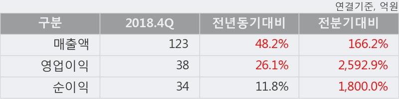 '라온시큐어' 10% 이상 상승, 단기·중기 이평선 정배열로 상승세