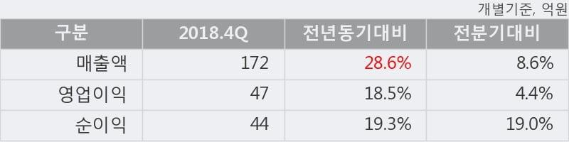 '테스나' 52주 신고가 경신, 2018.4Q, 매출액 172억(+28.6%), 영업이익 47억(+18.5%)