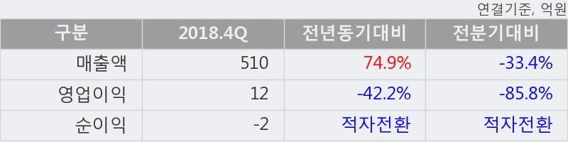 '와이엠씨' 10% 이상 상승, 2018.4Q, 매출액 510억(+74.9%), 영업이익 12억(-42.2%)