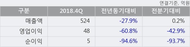 '테크윙' 10% 이상 상승, 2018.4Q, 매출액 524억(-27.9%), 영업이익 48억(-60.8%)
