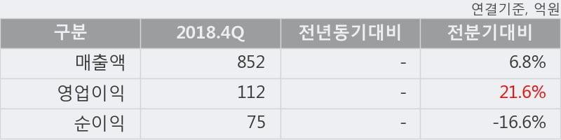 '엘비세미콘' 52주 신고가 경신, 2018.4Q, 매출액 852억, 영업이익 112억