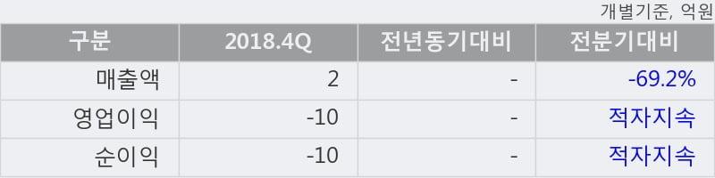 '싸이토젠' 10% 이상 상승, 주가 상승세, 단기 이평선 역배열 구간