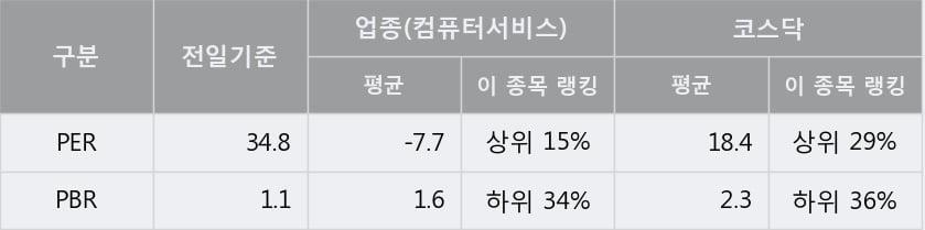 '케이씨티' 10% 이상 상승, 단기·중기 이평선 정배열로 상승세