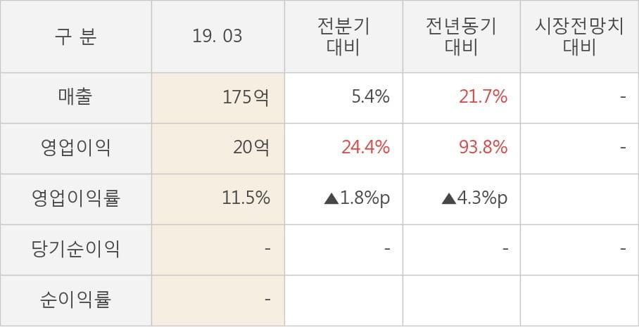 [실적속보]에스앤에스텍, 올해 1Q 영업이익 대폭 상승... 전분기보다 24.4% 올라 (개별,잠정)