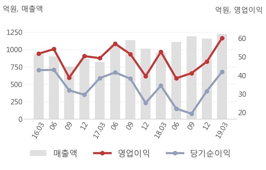 [실적속보]LS전선아시아, 올해 1Q 영업이익 대폭 상승... 전분기보다 27.0% 올라 (연결,잠정)