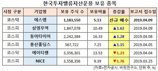 한국투자밸류자산운용자산운용 보유 종목