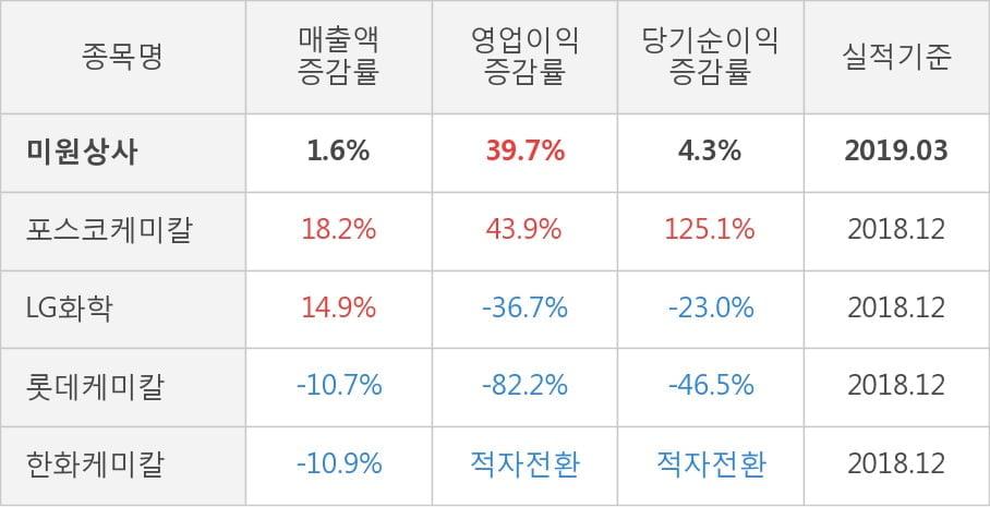 [실적속보]미원상사, 올해 1Q 영업이익 대폭 상승... 전분기보다 23.8% 올라 (개별,잠정)