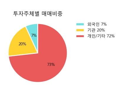 '아시아나IDT' 상한가↑ 도달, 주가 60일 이평선 상회, 단기·중기 이평선 역배열